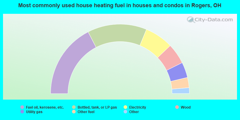Most commonly used house heating fuel in houses and condos in Rogers, OH