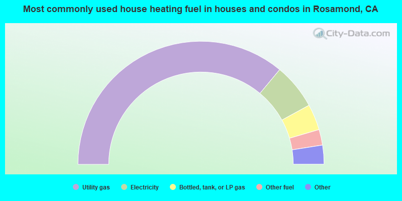 Most commonly used house heating fuel in houses and condos in Rosamond, CA
