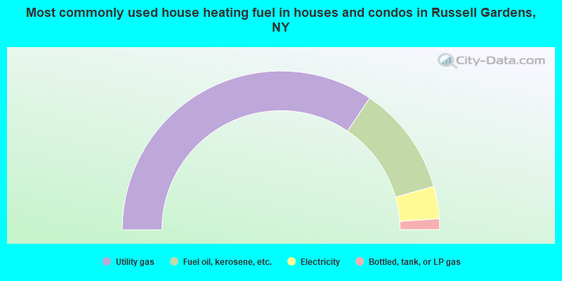 Most commonly used house heating fuel in houses and condos in Russell Gardens, NY