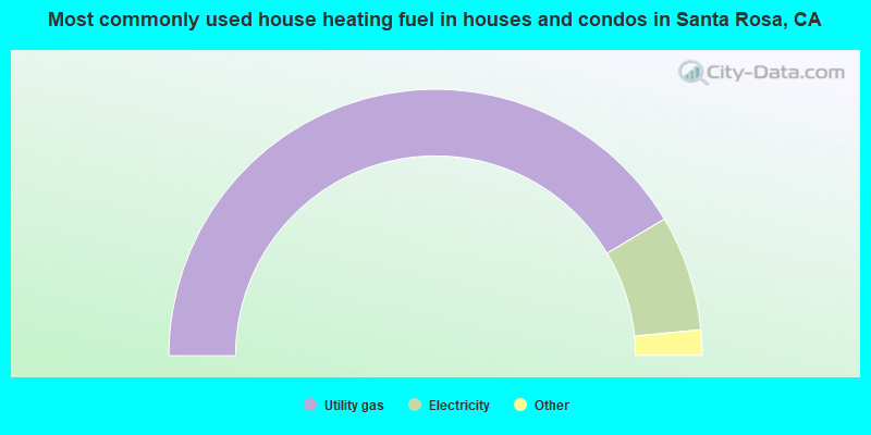 Most commonly used house heating fuel in houses and condos in Santa Rosa, CA
