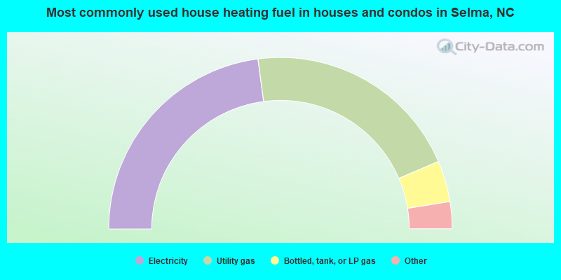 Most commonly used house heating fuel in houses and condos in Selma, NC