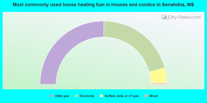 Most commonly used house heating fuel in houses and condos in Senatobia, MS