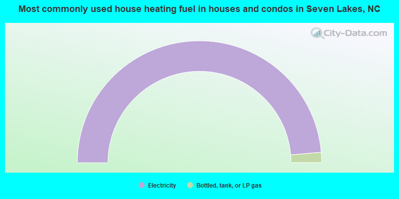Most commonly used house heating fuel in houses and condos in Seven Lakes, NC