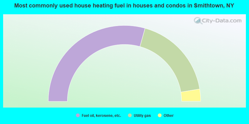 Most commonly used house heating fuel in houses and condos in Smithtown, NY