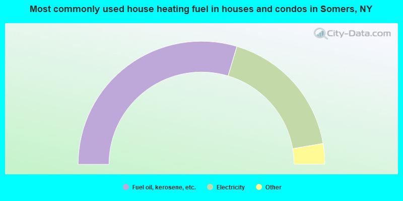 Most commonly used house heating fuel in houses and condos in Somers, NY