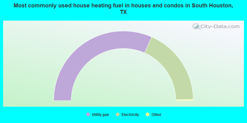 Most commonly used house heating fuel in houses and condos in South Houston, TX