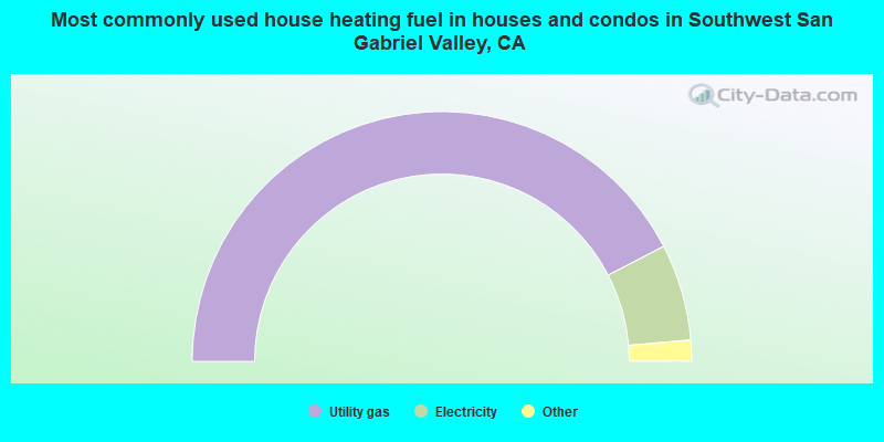 Most commonly used house heating fuel in houses and condos in Southwest San Gabriel Valley, CA