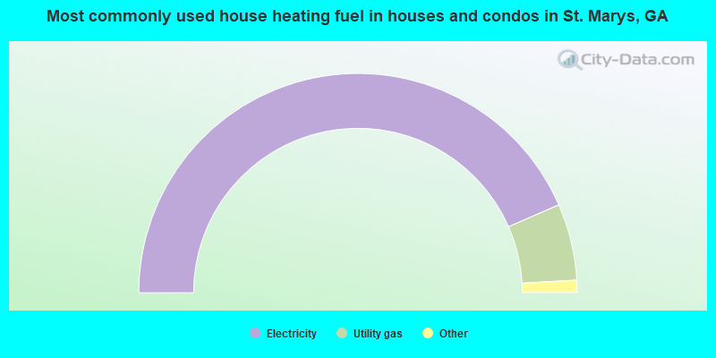Most commonly used house heating fuel in houses and condos in St. Marys, GA