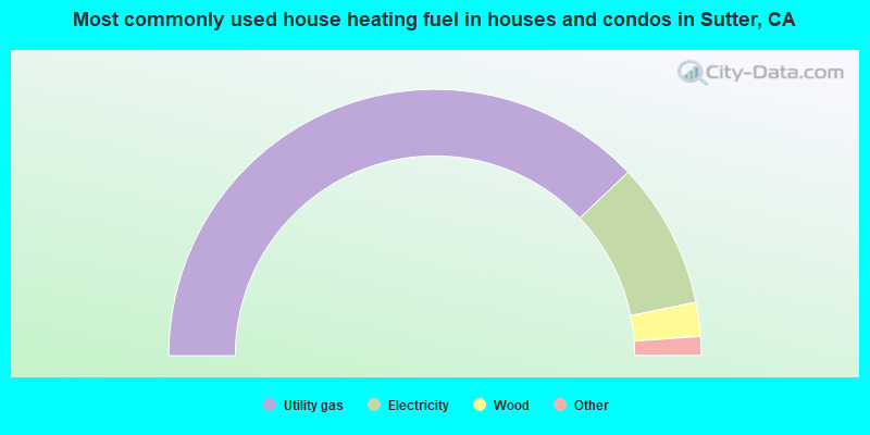 Most commonly used house heating fuel in houses and condos in Sutter, CA
