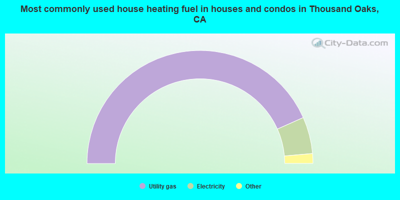 Most commonly used house heating fuel in houses and condos in Thousand Oaks, CA