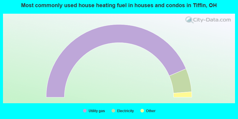 Most commonly used house heating fuel in houses and condos in Tiffin, OH