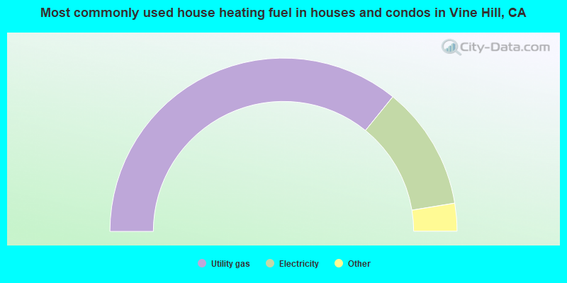 Most commonly used house heating fuel in houses and condos in Vine Hill, CA