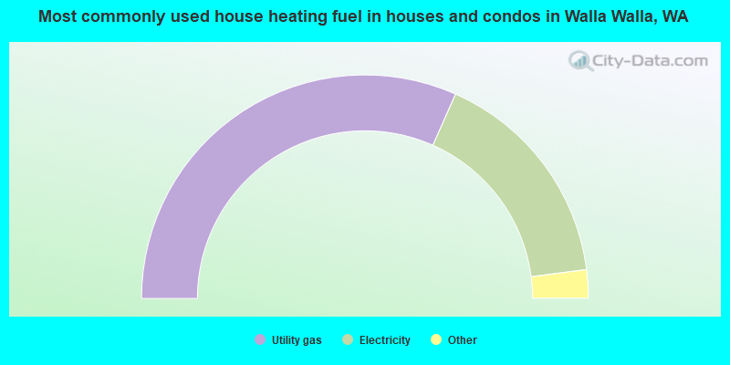Most commonly used house heating fuel in houses and condos in Walla Walla, WA