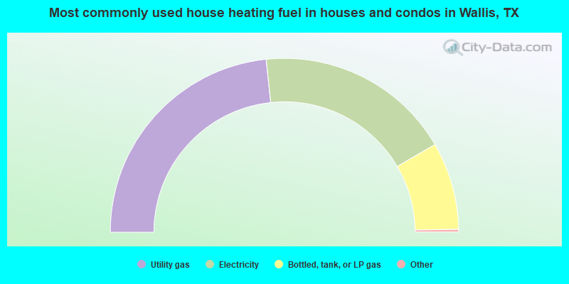 Most commonly used house heating fuel in houses and condos in Wallis, TX