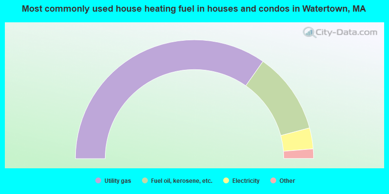 Most commonly used house heating fuel in houses and condos in Watertown, MA