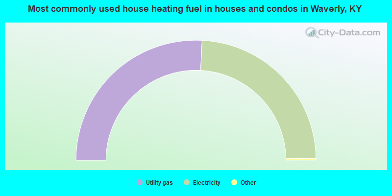 Most commonly used house heating fuel in houses and condos in Waverly, KY