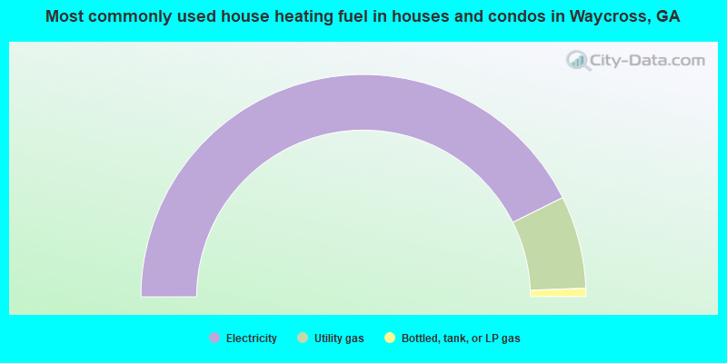 Most commonly used house heating fuel in houses and condos in Waycross, GA