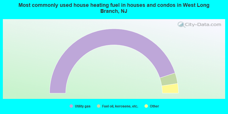Most commonly used house heating fuel in houses and condos in West Long Branch, NJ