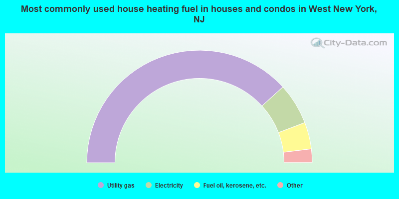 Most commonly used house heating fuel in houses and condos in West New York, NJ