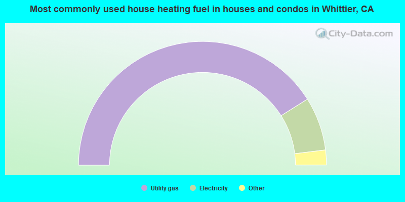Most commonly used house heating fuel in houses and condos in Whittier, CA