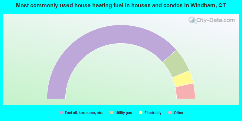 Most commonly used house heating fuel in houses and condos in Windham, CT