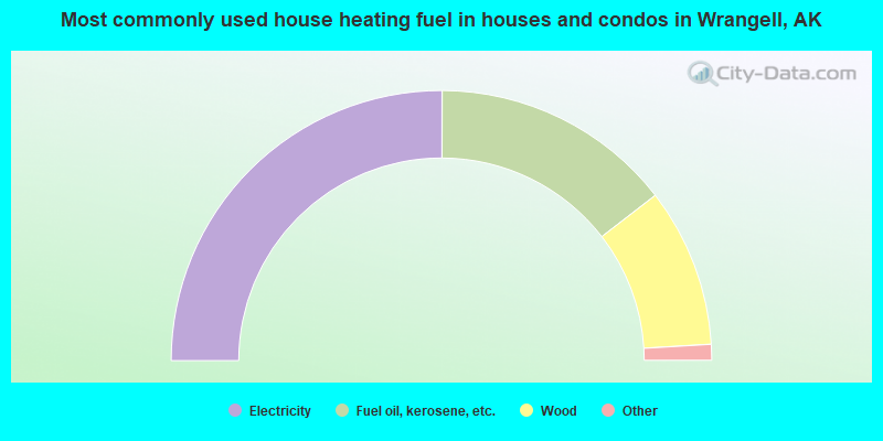 Most commonly used house heating fuel in houses and condos in Wrangell, AK