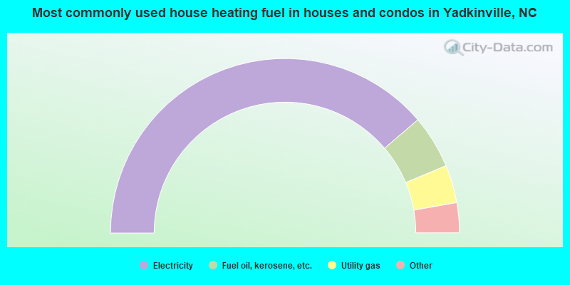 Most commonly used house heating fuel in houses and condos in Yadkinville, NC