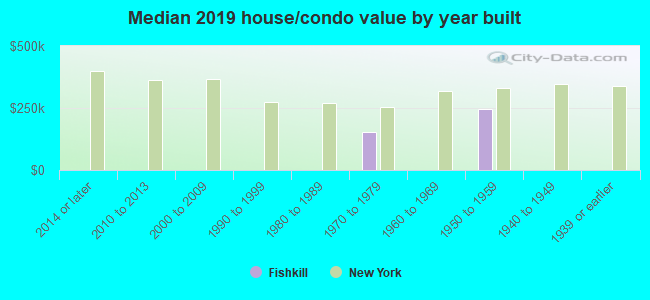Median 2019 house/condo value by year built