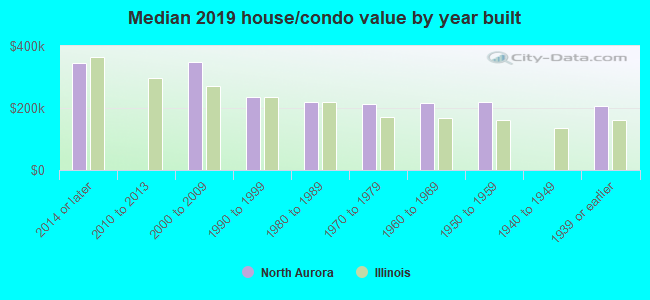 Median 2016 house/condo value by year built