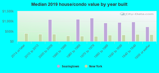 Median 2017 house/condo value by year built