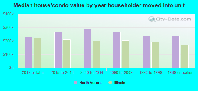 Median house/condo value by year householder moved into unit