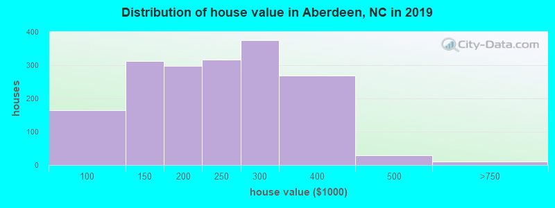 Distribution of house value in Aberdeen, NC in 2017