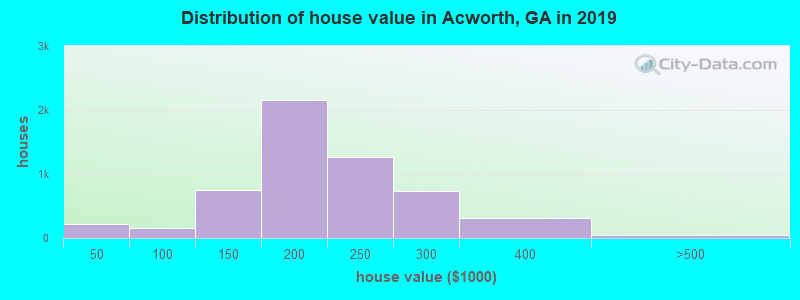 Distribution of house value in Acworth, GA in 2017