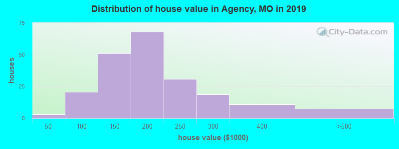Distribution of house value in Agency, MO in 2017