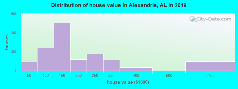 Distribution of house value in Alexandria, AL in 2017