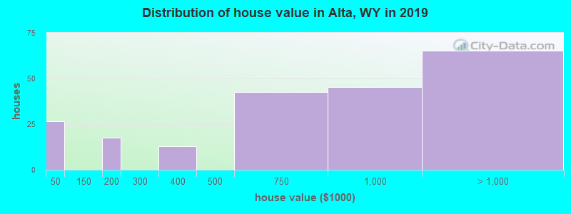 Distribution of house value in Alta, WY in 2017