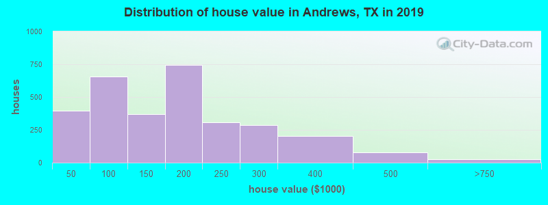 Distribution of house value in Andrews, TX in 2017
