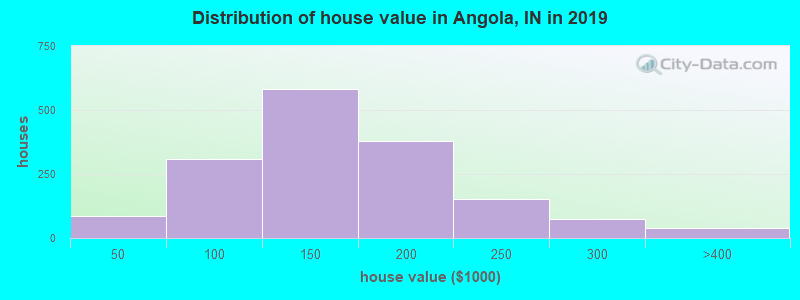 Distribution of house value in Angola, IN in 2017