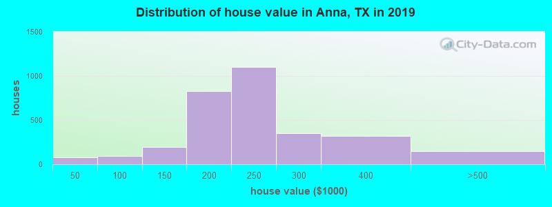 Distribution of house value in Anna, TX in 2017