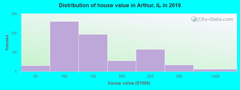 Distribution of house value in Arthur, IL in 2019