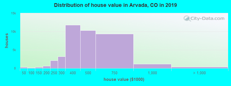 Distribution of house value in Arvada, CO in 2017