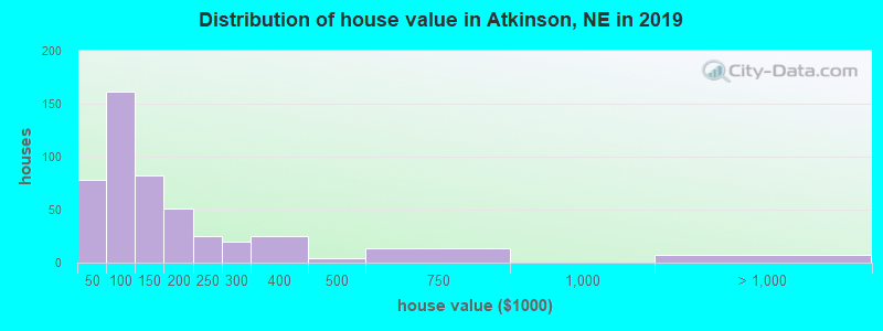Distribution of house value in Atkinson, NE in 2017