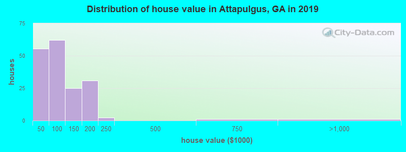 Distribution of house value in Attapulgus, GA in 2017
