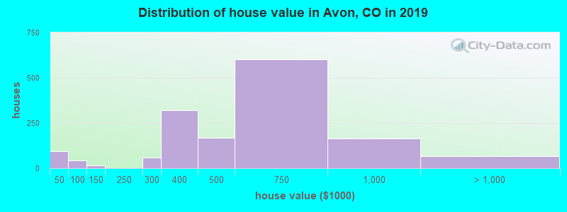 Distribution of house value in Avon, CO in 2017