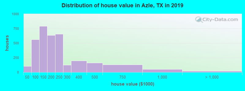 Distribution of house value in Azle, TX in 2019