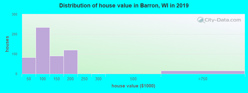 Distribution of house value in Barron, WI in 2017