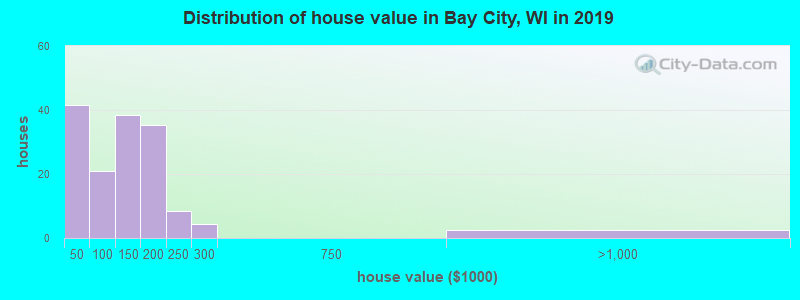 Distribution of house value in Bay City, WI in 2017