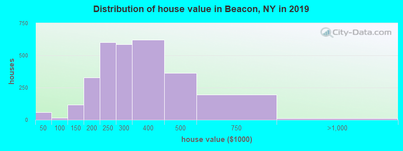 Distribution of house value in Beacon, NY in 2017