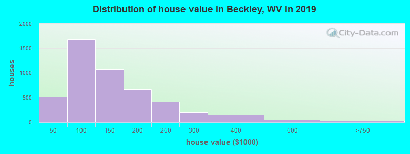 Distribution of house value in Beckley, WV in 2019