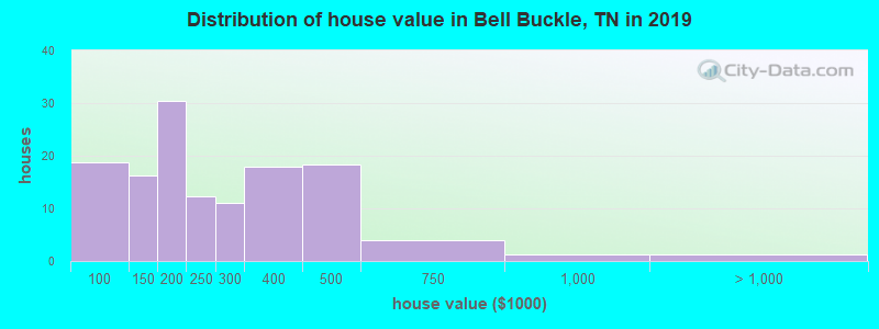 Distribution of house value in Bell Buckle, TN in 2017